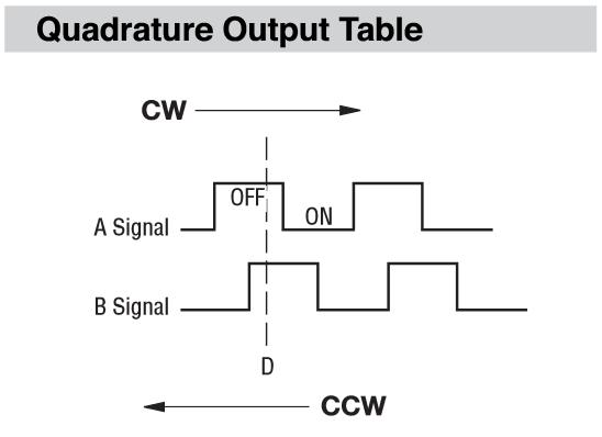 Reading Quadrature Code Rotary Encoders with Arduino