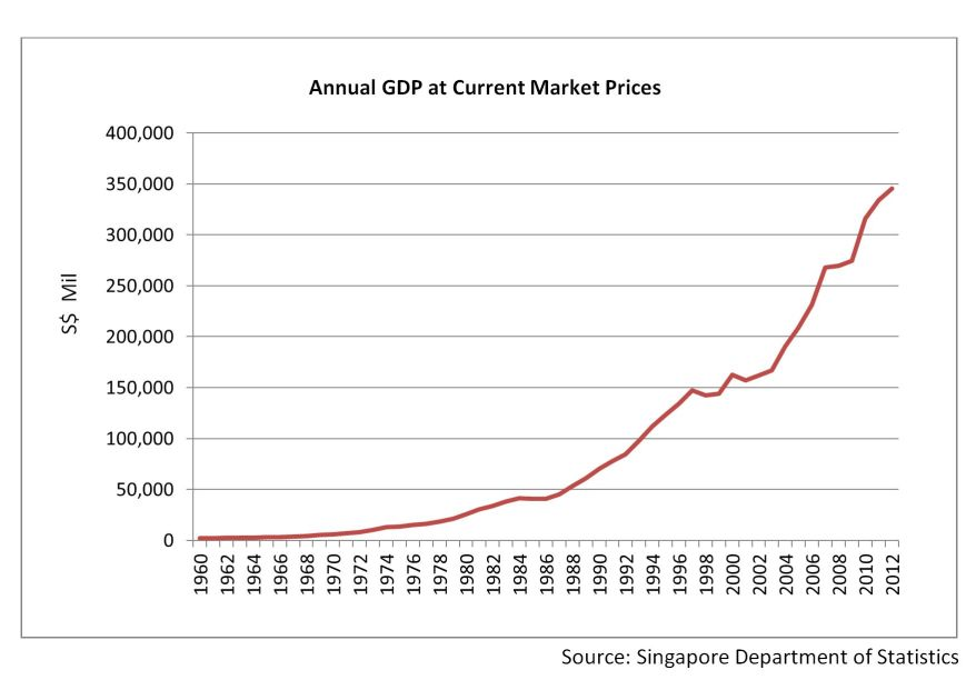 More On Singapore S Fake Gdp Growth The Ricebowl