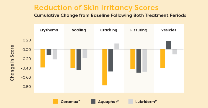 Lipogrid reduction of skin irritancy scores