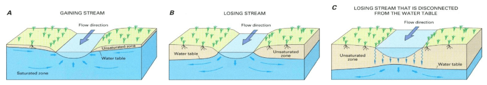 medium resolution of figure 4 a gaining streams receive water from the groundwater system