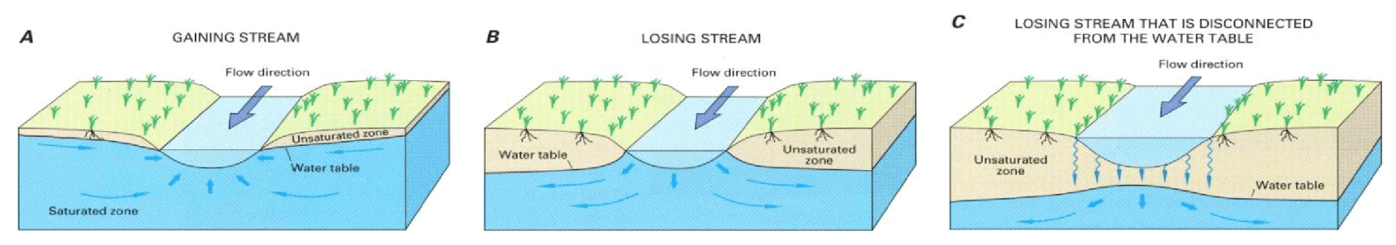 hight resolution of figure 4 a gaining streams receive water from the groundwater system