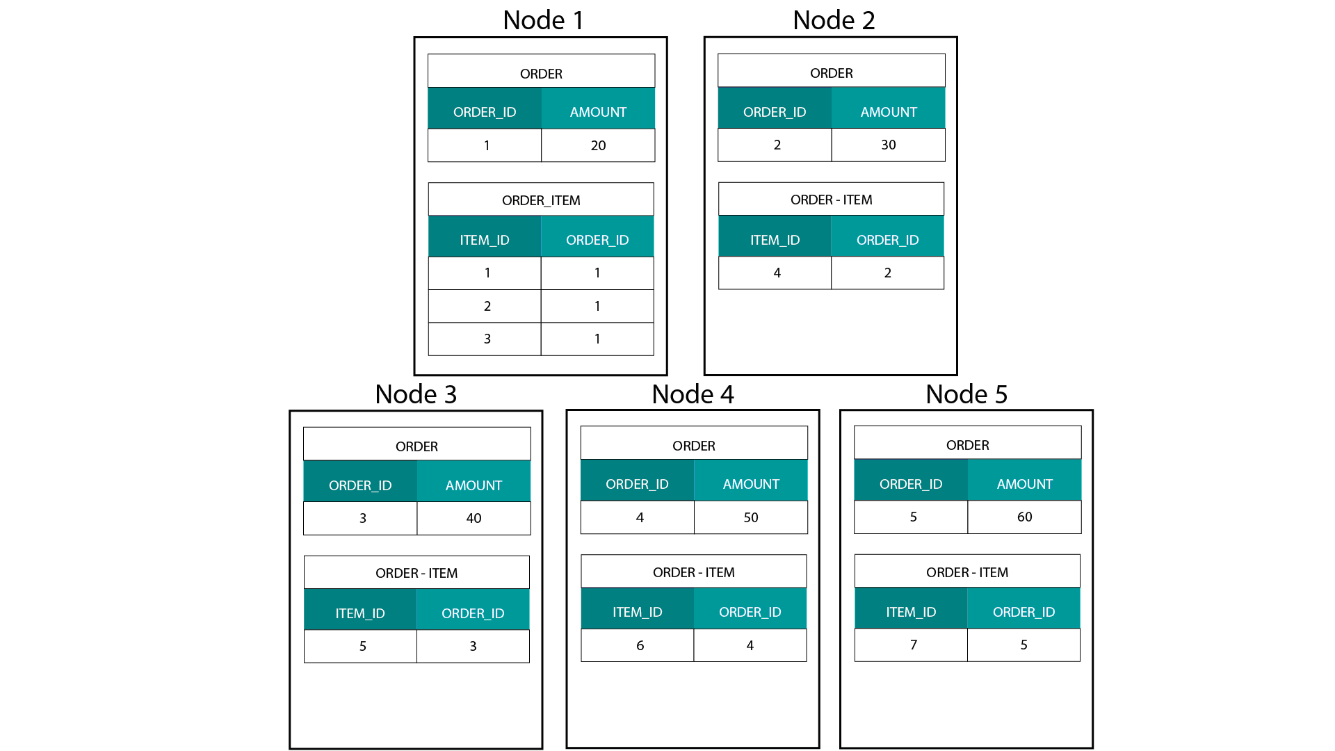 hight resolution of keys for order id of order and order item table are co located on the same nodes