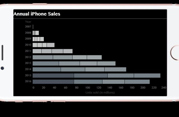 Annual iPhone Sales
