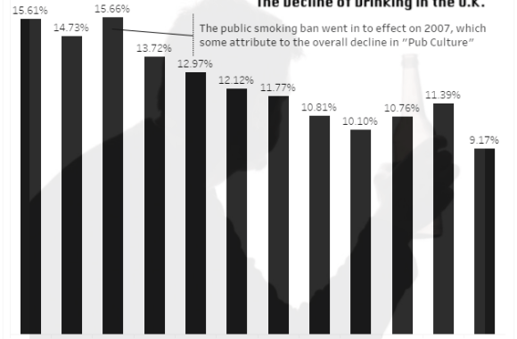 The Decline of Drinking in the U.K.