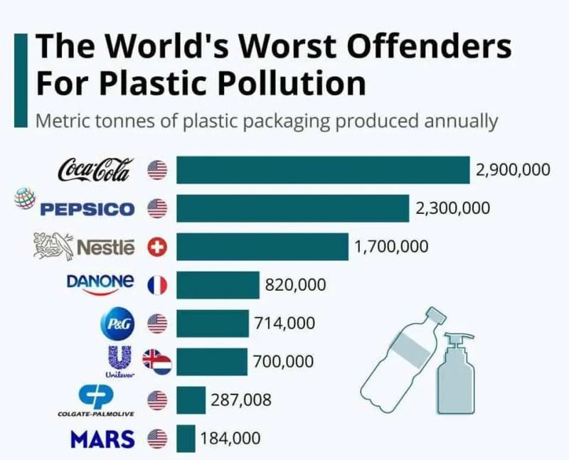 Quali sono le aziende che inquinano di più con la plastica ?