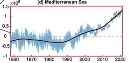 Riscaldamento del Mar Mediterraneo