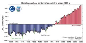 Riscaldamento globale degli oceani