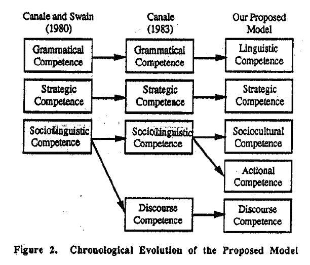 Pedagogically Motivated Model of Communicative Competence