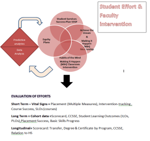 Flow chart - predictive analytics lead us to equity plans, student services success plan, achieve the dream & making it happen mentorship, habits of mind and MIH classroom intervention.