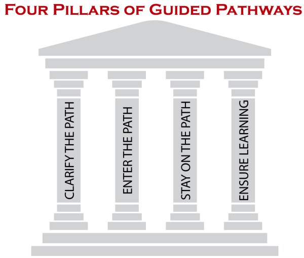 Pillars of Guided Pathways