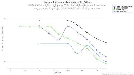 Photons to Photos Final Dynamic Range Results For Sony