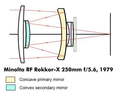 mirror-lens