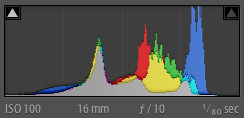 AutoHDR 6EV - Histogram from Lightroom