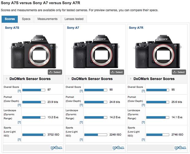 a7-a7r-a7s-sensor-score
