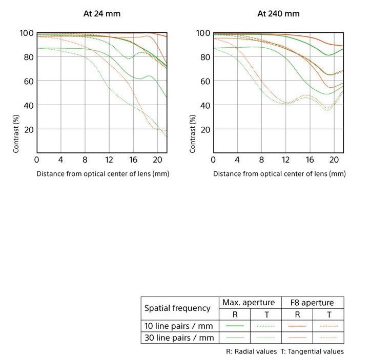 sel24240-mtf-chart