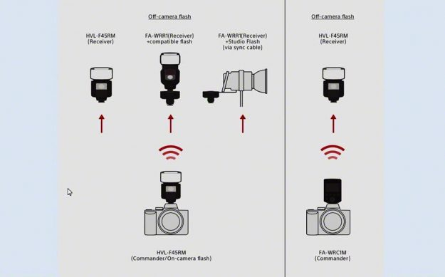 Sony HVL-F45RM Wireless Radio Flash Configurations