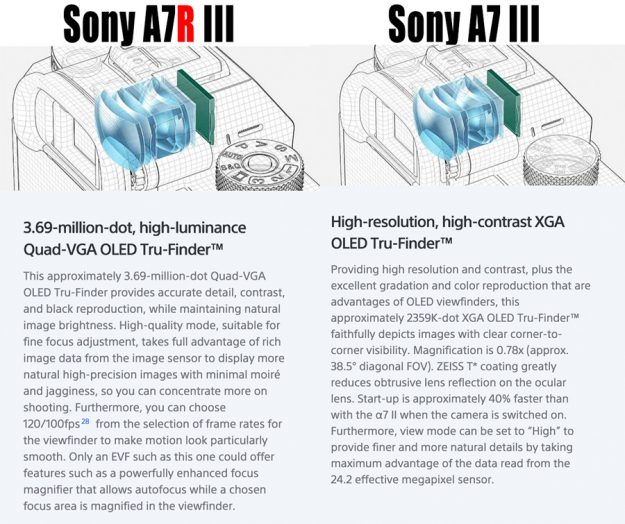 Sony a7riii vs a7iii Viewfinder