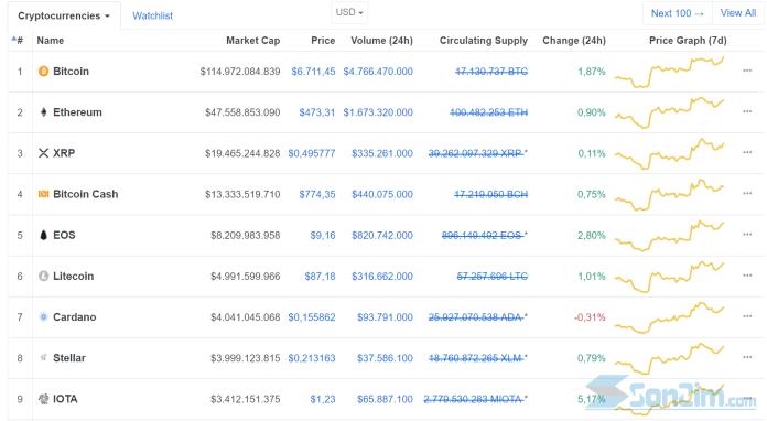 Kiểm tra giá tiền ảo hôm nay trênCoinmarketcap - 1