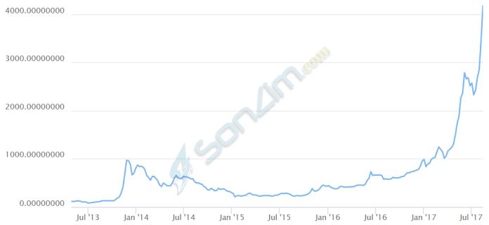 Biểu đồ giá Bitcoin từ 2013 đến nay