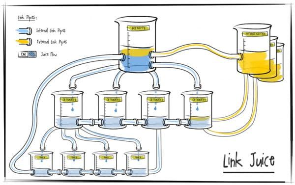 Internal link là gì? Bí mật sự dụng internal link hiệu quả