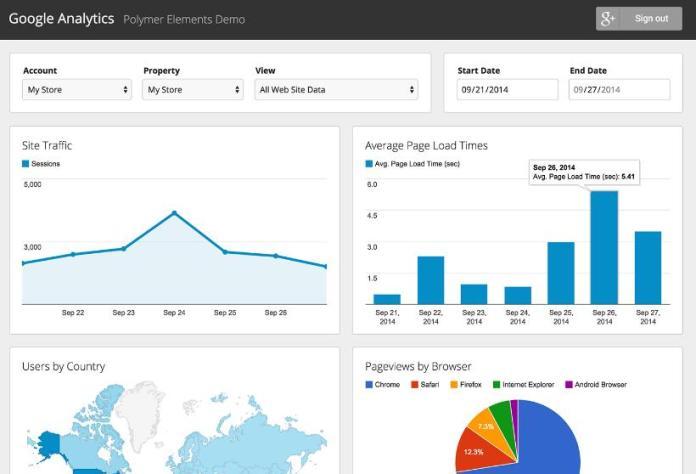 Theo dõi Analytic để phát triển Website mới hiệu quả