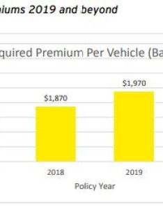 To see the latest rates from rest of canada please below chart ontario   recent report on auto insurance accessible by clicking here also icbc highest in sooke pocketnews rh