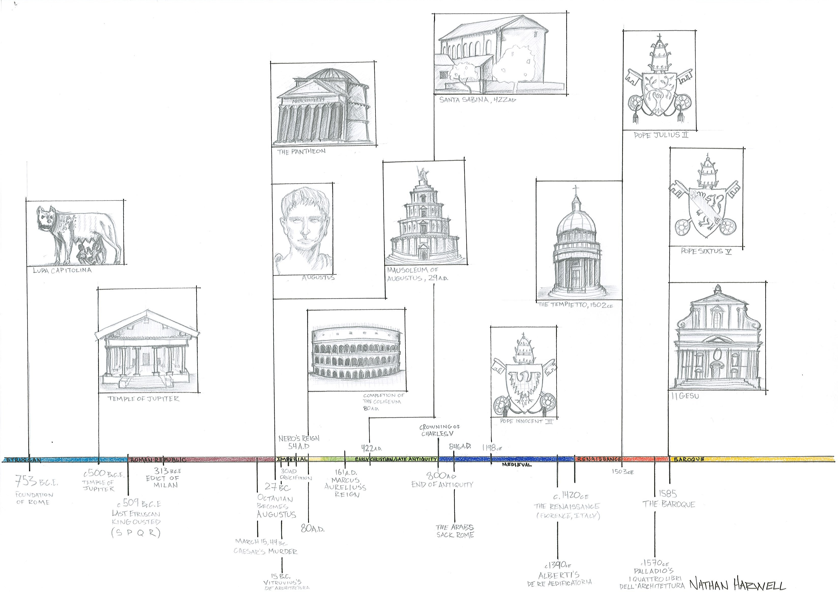 Illustrating The History Of Rome