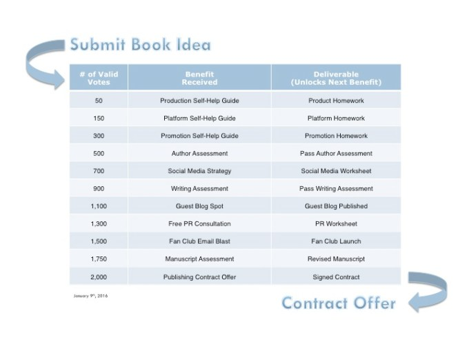 SOOP Contract Checklist 1 9 2016