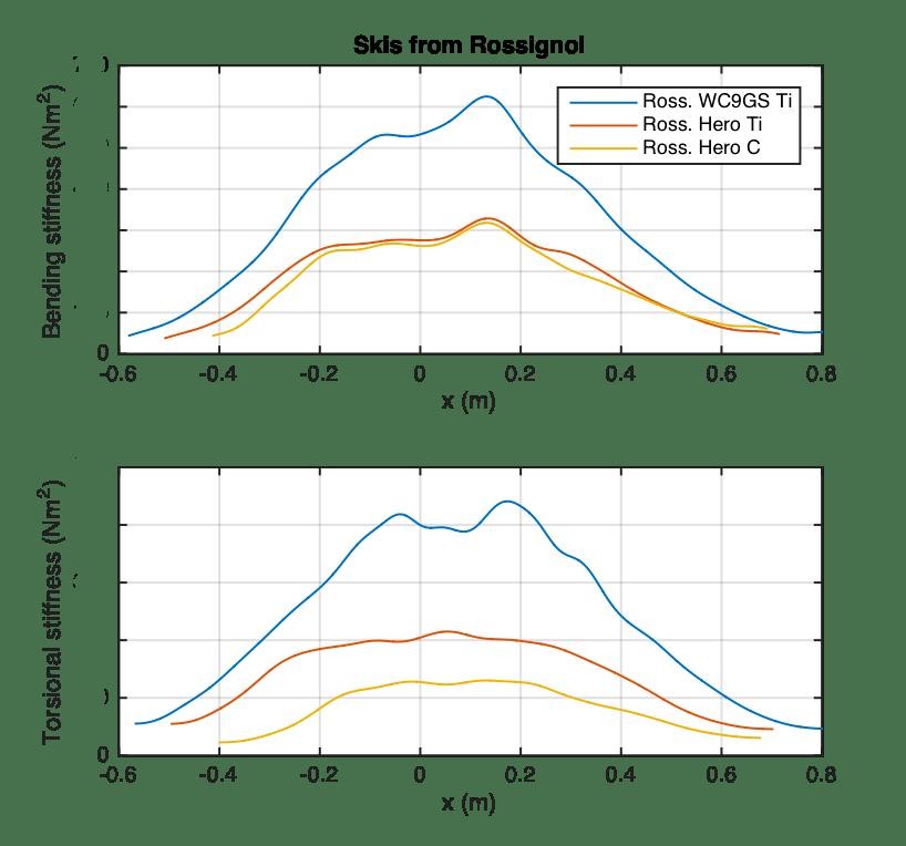 Rossignol skis compare bending and torsion stiffness profiles of WC9GS Ti (titanium) versus Hero ST Ti (titanium) versus Hero ST C (Carbon)