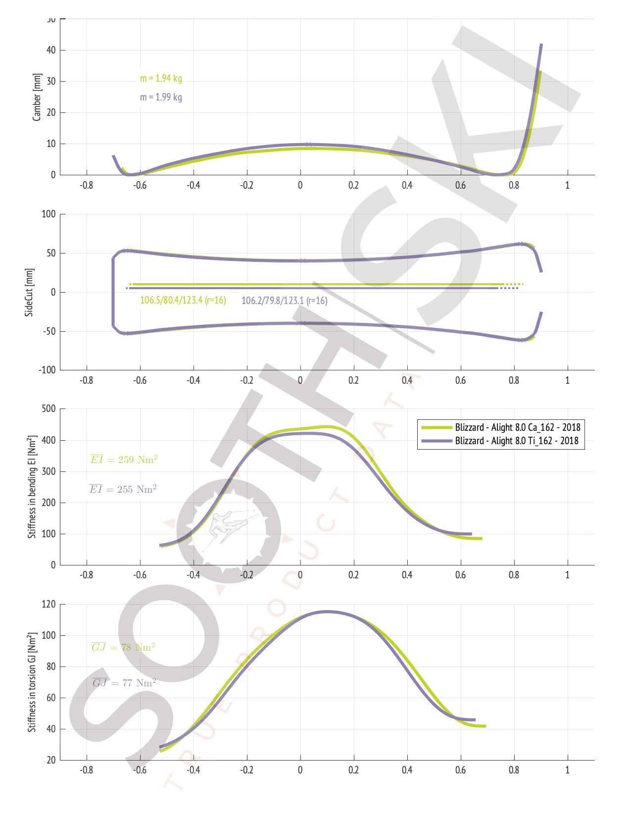 Compare Blizzard Alight 8.0 C 162cm versus Alight 8.0 Ti 162cm (geometry, bending and torsional stiffness)