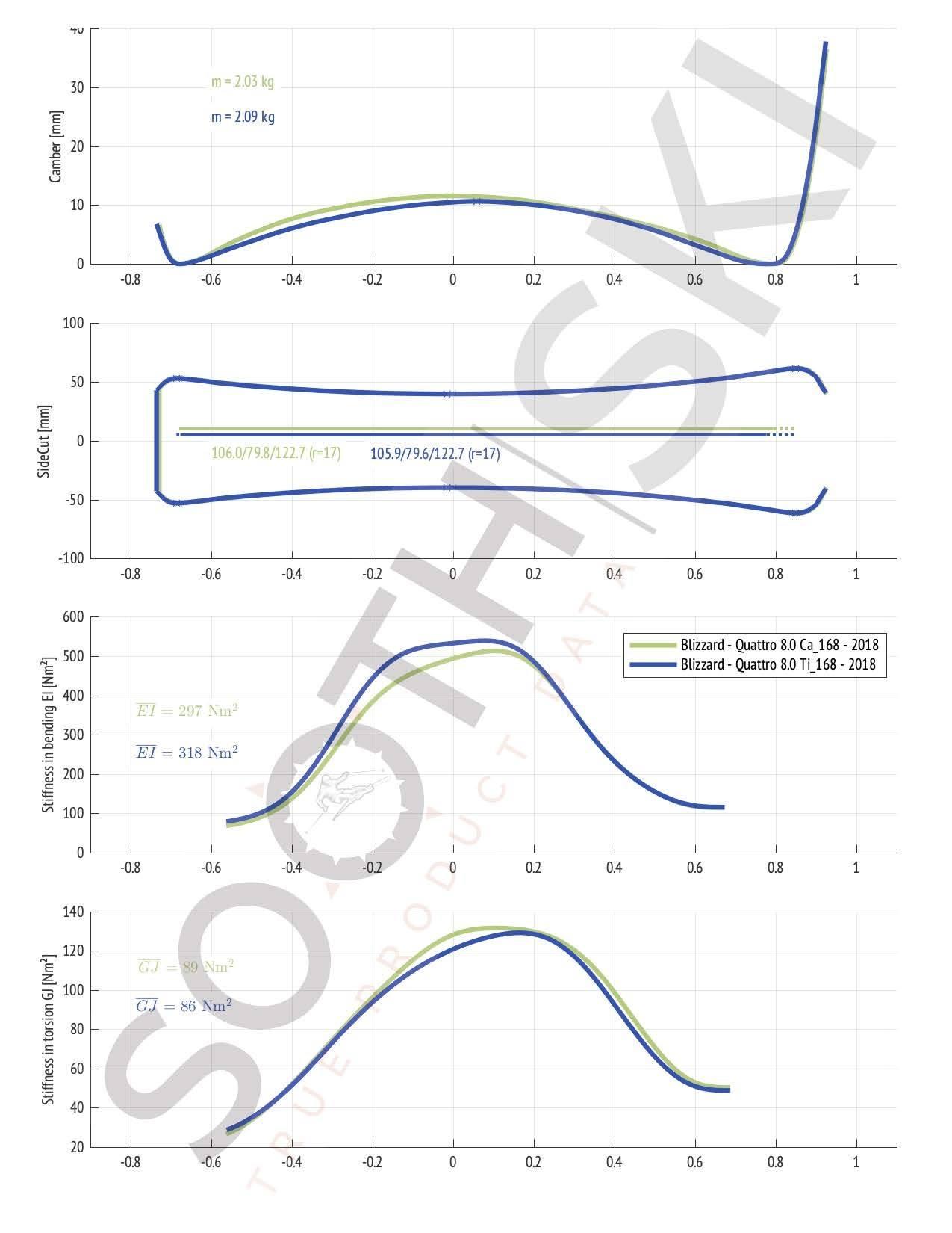 Compare Blizzard Quattro 8.0 C versus Quattro 8.0 Ti (geometry, bending and torsional stiffness)