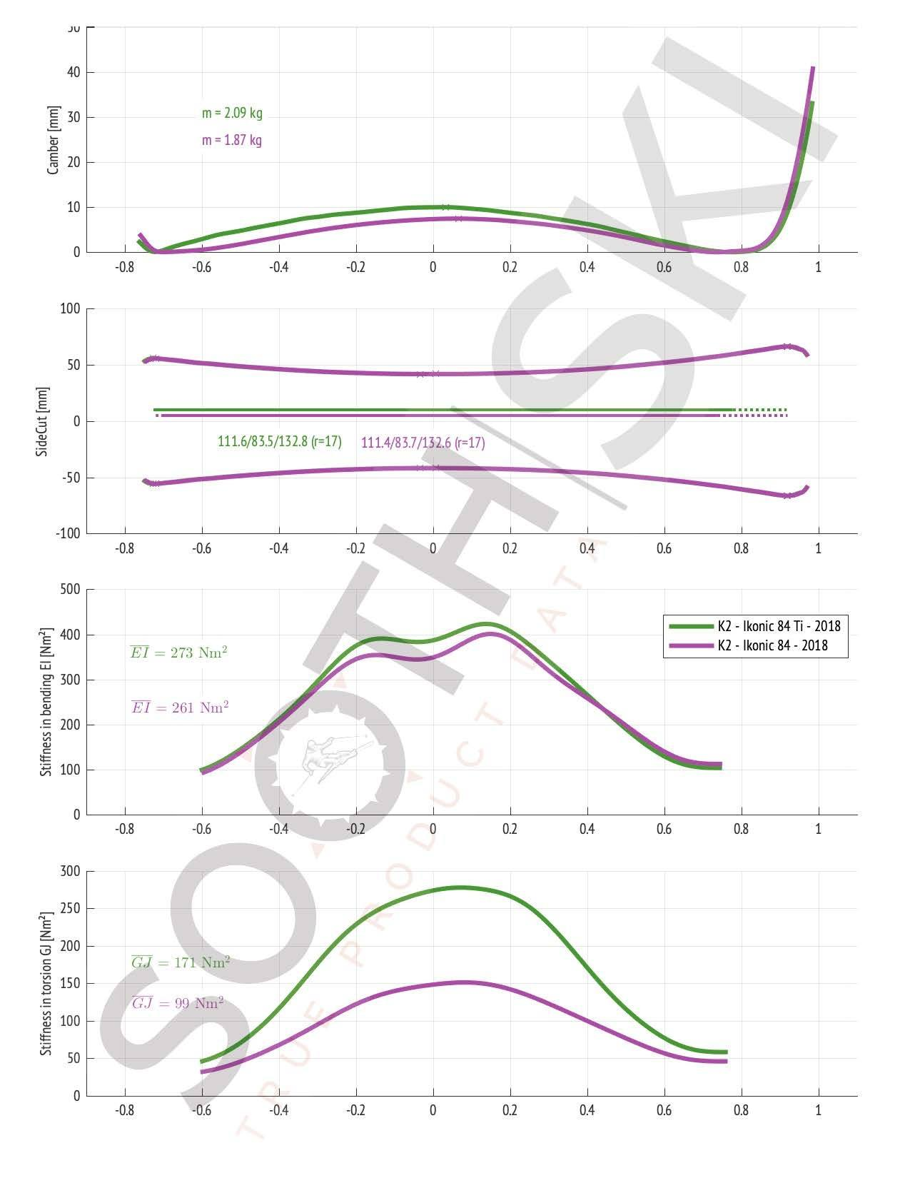 Compare K2 Ikonic 84 versus 84 Ti (geometry, bending and torsional stiffness)