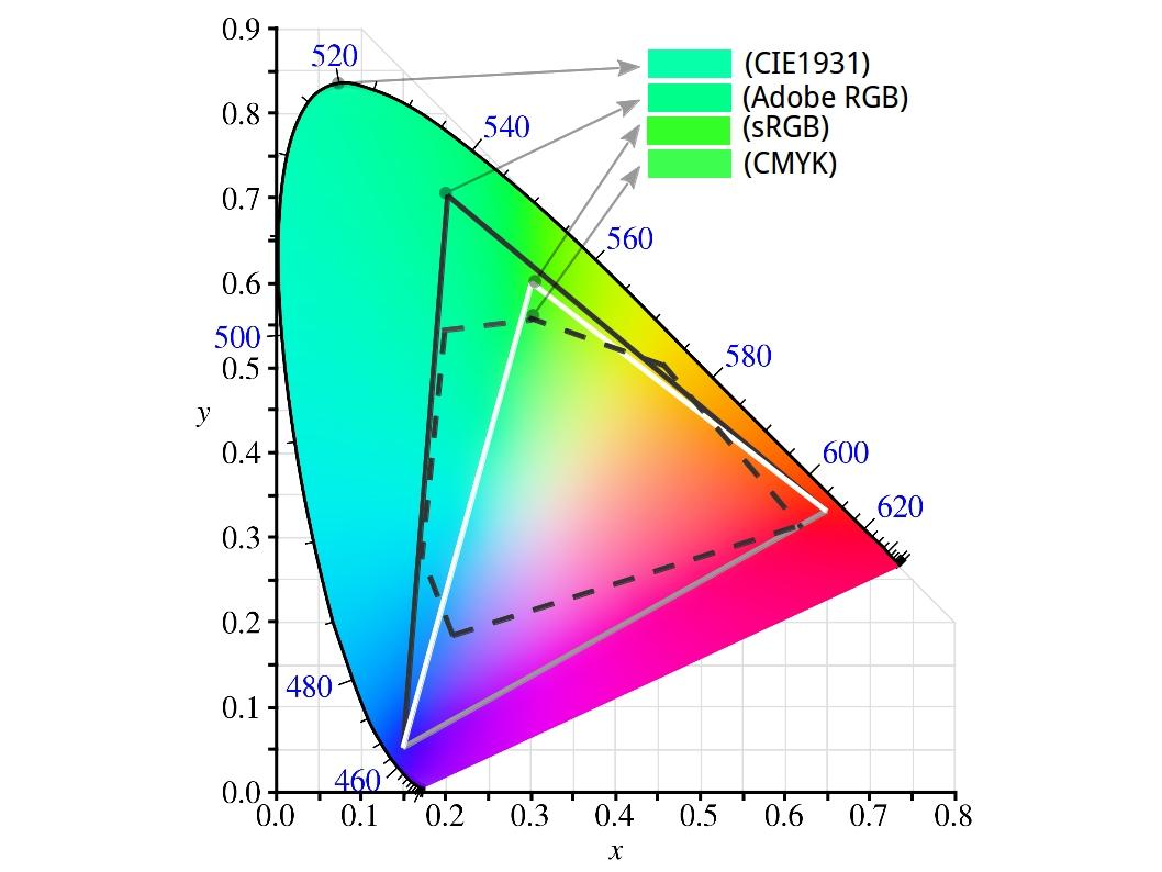 顯示色彩的奧秘 v0.3   文以載道,寧靜以致遠