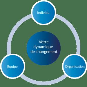 Votre dynamique de changement