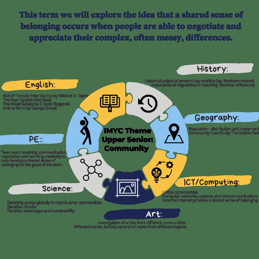 IMYC Theme Upper Senior: Community