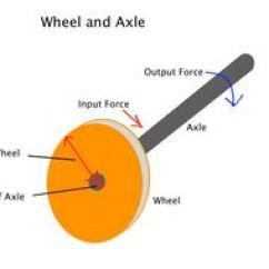 Wheel And Axle Diagram Volvo 850 Wiring Simple Machines Axel Tutorial Sophia Learning