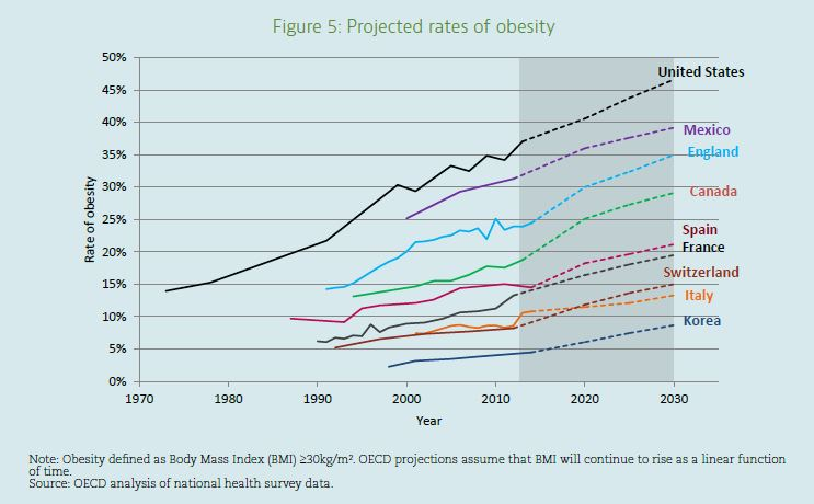 obesity growth rate