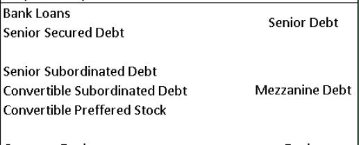 Corporate capital structure