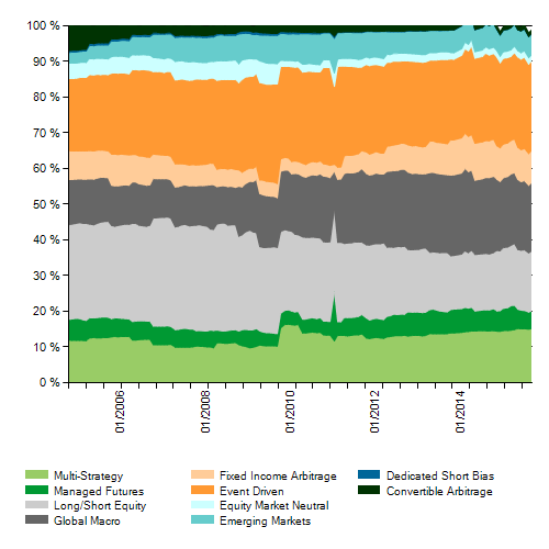 HF Allocation By strategy