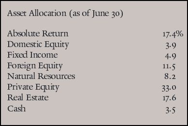 Yale allocations 2014