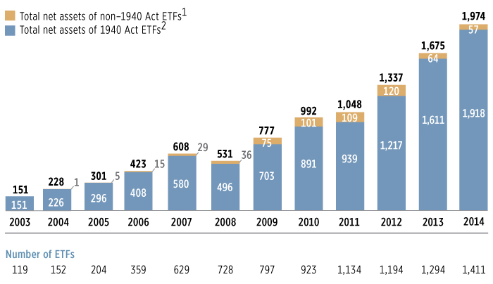 Total Net Assets and Number of ETFs