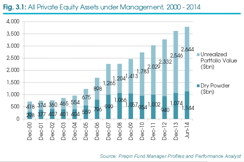 2015 Preqin Global Private Equity & Venture Capital Report