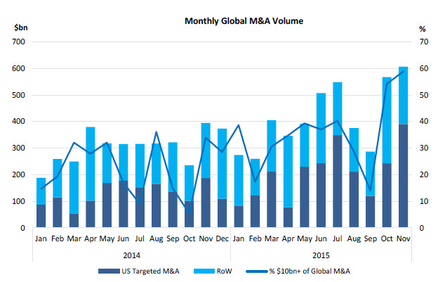 Monthly Global M&A Volume