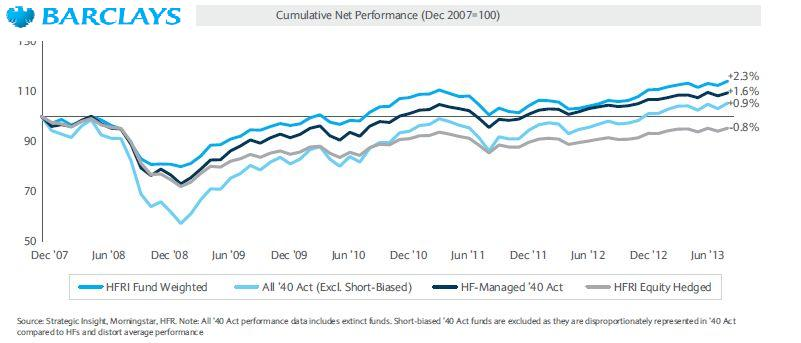 40s act performance 2007-2013
