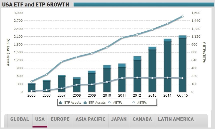 USA ETF Growth
