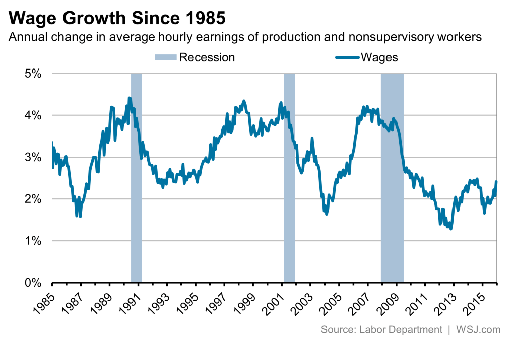 Wage Growth Since 1985
