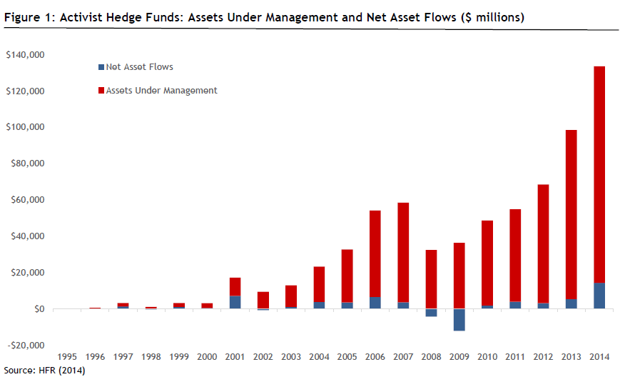 Activist Funds Under Management