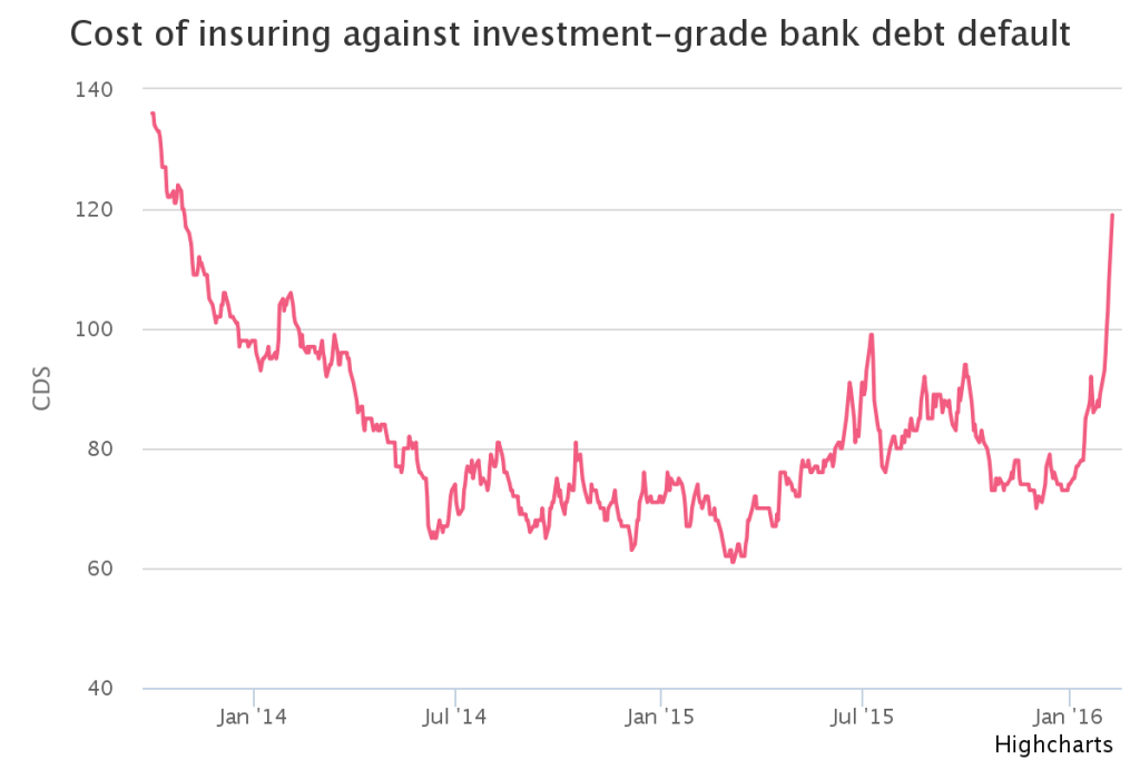 Cost of Insuring Bank Debt