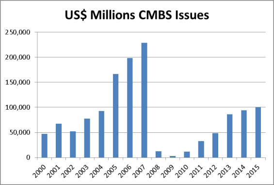 CMBS issues