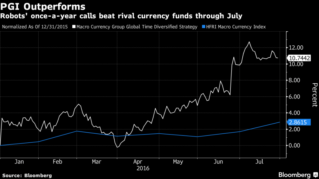 PGI vs Hedge Fund Returns